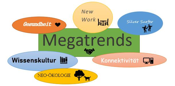 Hier siehst du eine farbige Graphik zum Thema Megatrends mit den Unterpunkten: Wissenskultur, Konnektivität, Neo-Ökologie, Gesundheit, New Work und Silver Society.